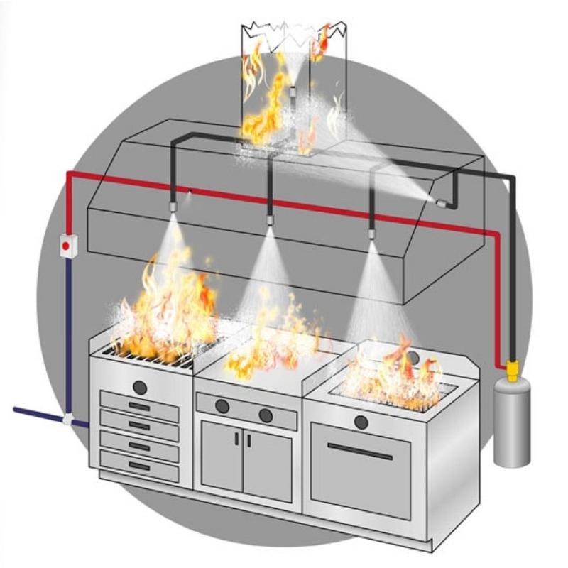 Davlumbaz İçi Yangın Söndürme Sistemleri